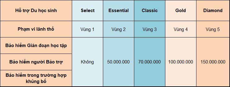 Bảng quyền lợi hỗ trợ du học sinh gói Bảo Việt Intercare