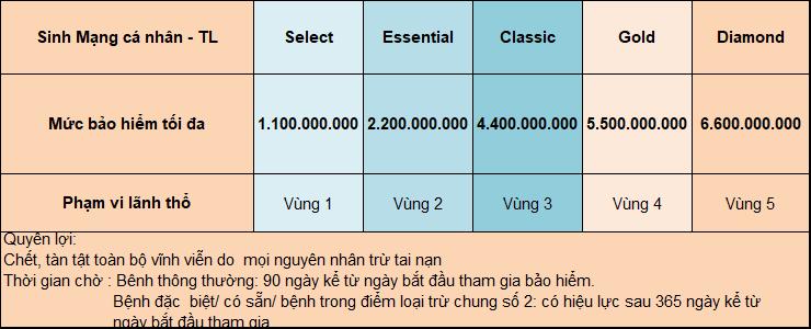 Bảng quyền lợi tai nạn và sinh mạng gói Bảo Việt Intercare