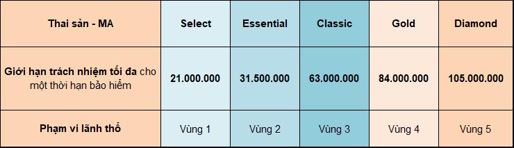 Bảng quyền lợi thai sản gói Bảo Việt Intercare