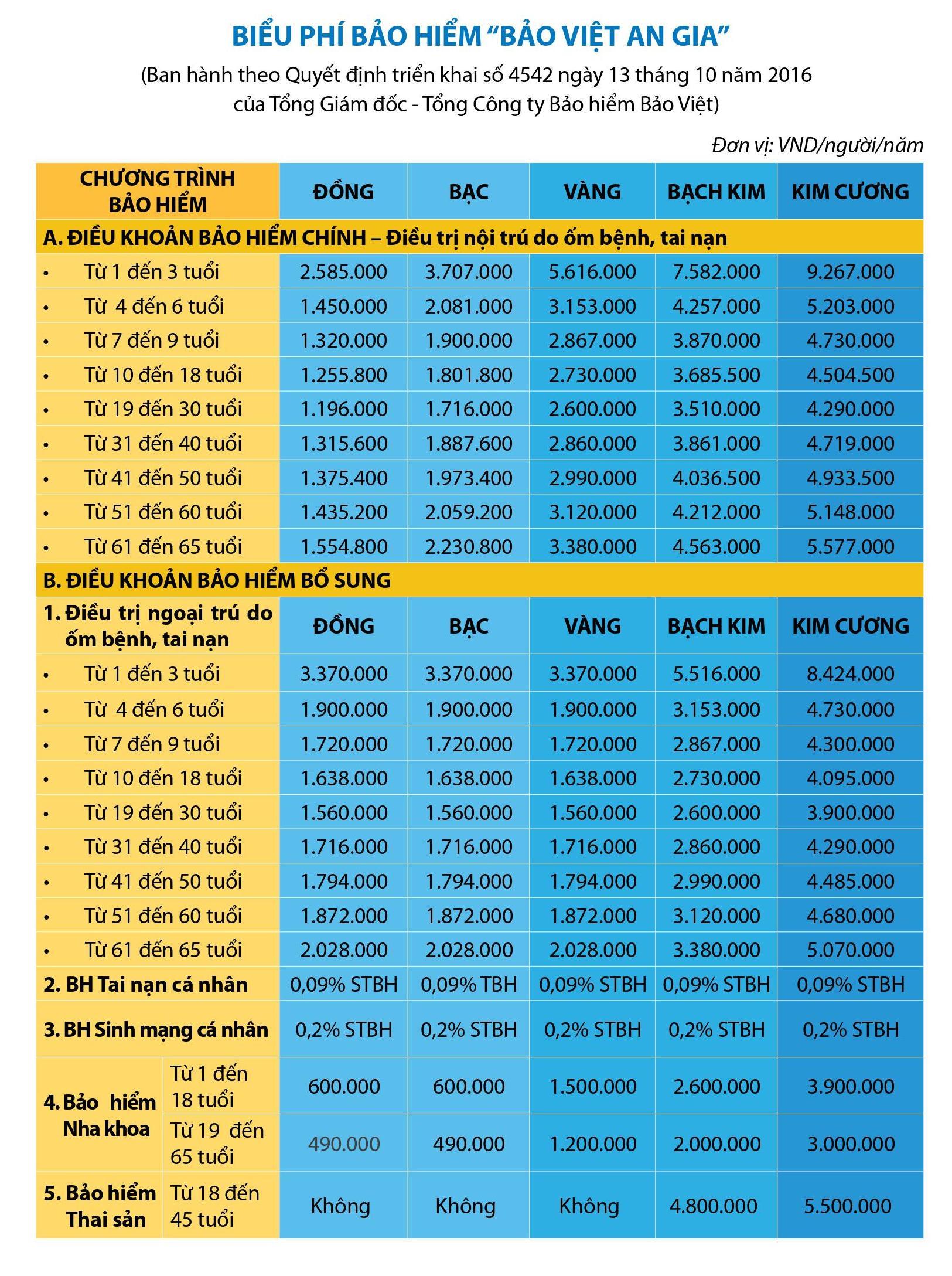 Biểu phí gói bảo hiểm sức khỏe - Bảo Việt An Gia