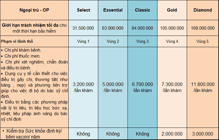 Bảng quyền lợi ngoại trú gói Bảo Việt Intercare