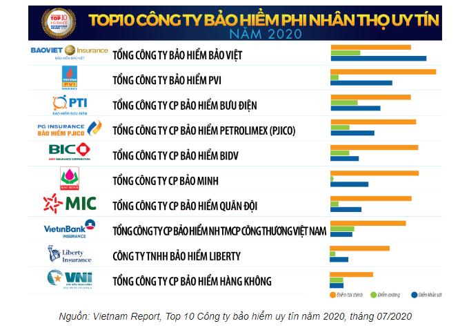 Top10_cong_ty_bao_hiem_phi_nhan_tho_uy_tin_2020